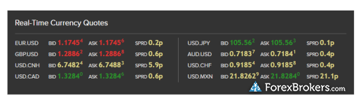 IInteractive Brokers real time forex spreads
