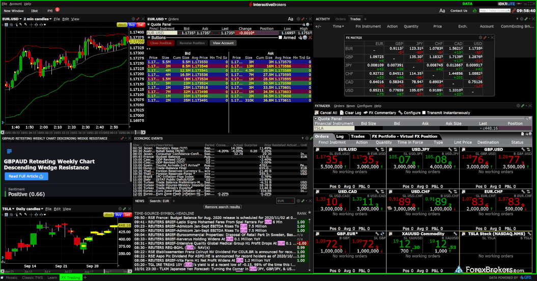 Interactive Brokers TWS desktop forex trading