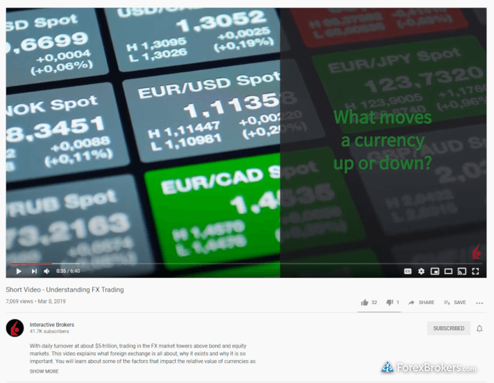 Interactive Brokers YouTube forex videos