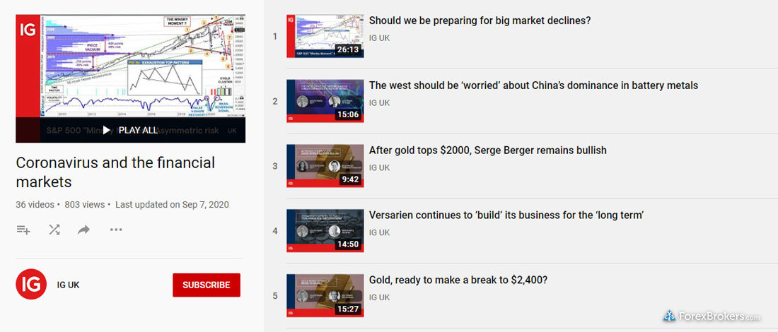IG YouTube market analysis research