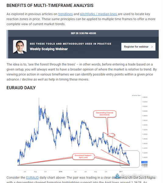IG advanced technical analysis educational articles