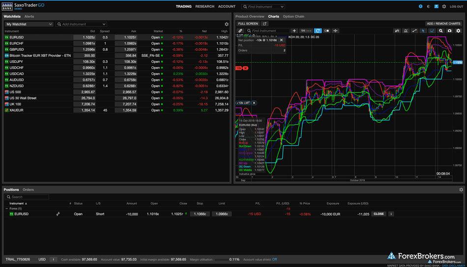 Saxo Trader Go Web platform charts