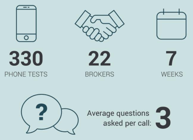 forex broker testing