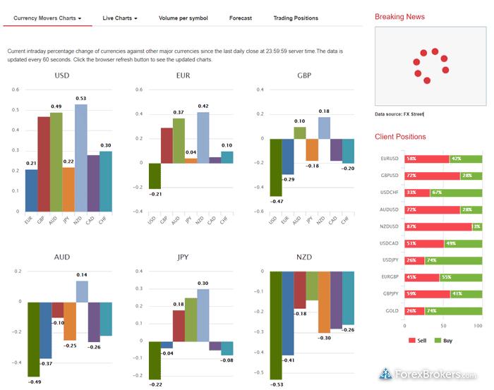 HotForex research market sentiment graphs