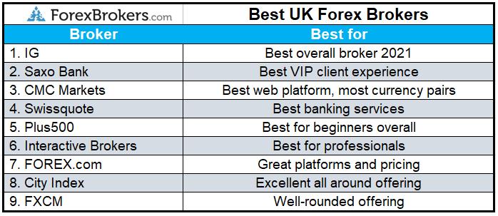 best forex broker london beste kryptowährung, in die sie für die zukunft investieren können