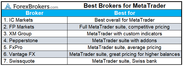 best forex brokers for MetaTrader