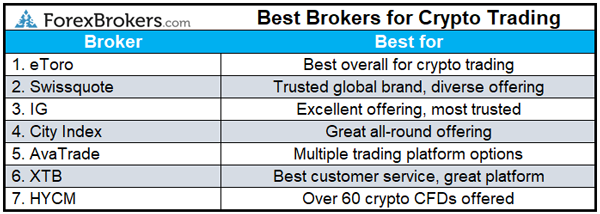 best forex brokers for crypto trading