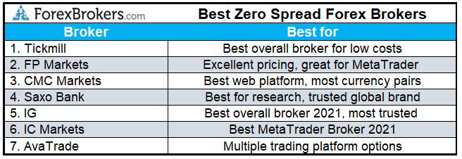best zero spread forex brokers