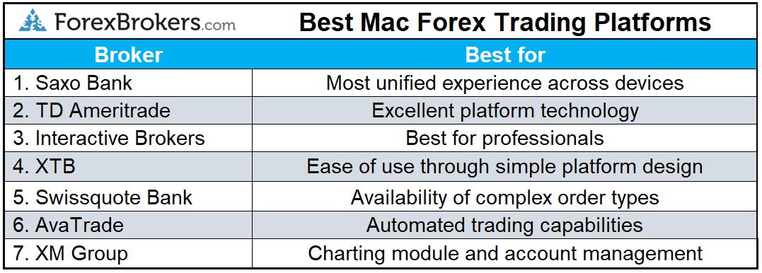 best forex trading platforms for mac